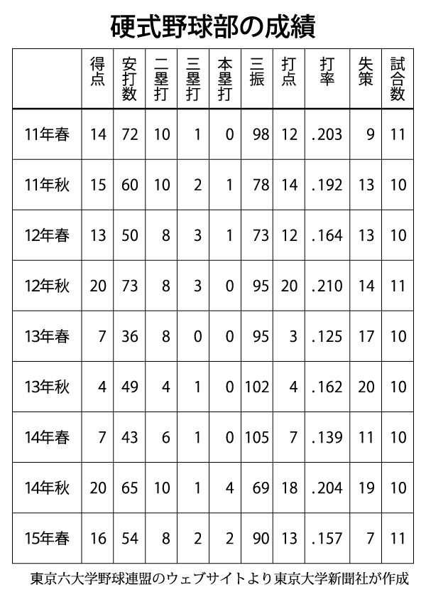硬式野球部の成績.jpg