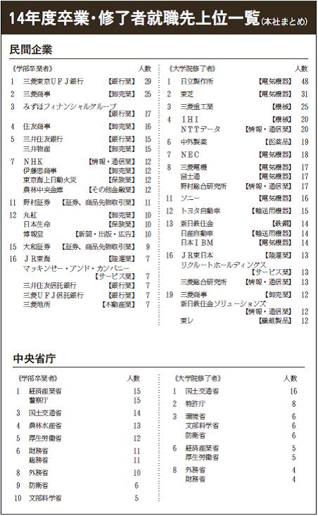 就職先図表.png