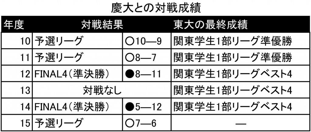 慶大との対戦成績 Sheet1