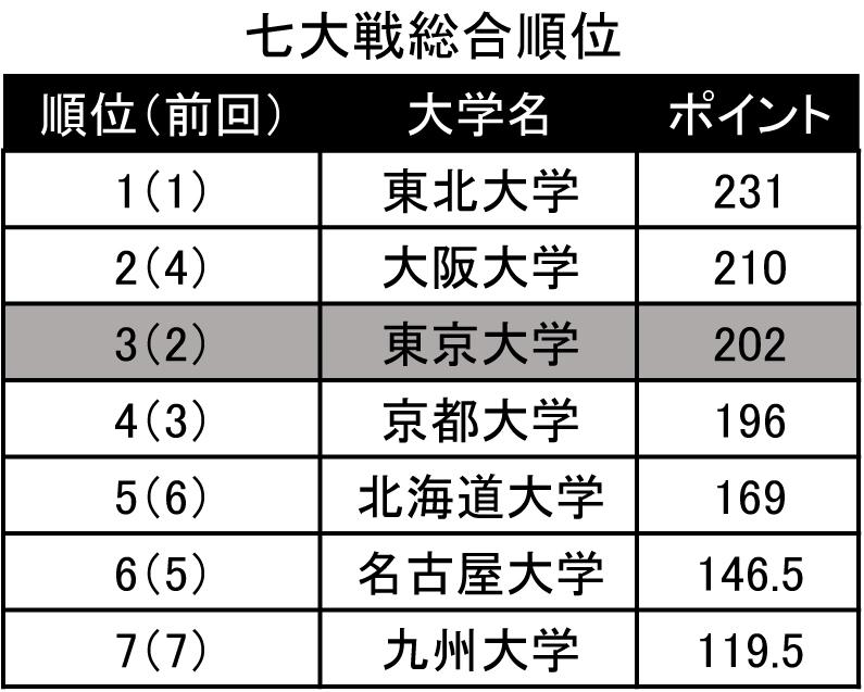 オンライン転載記事_七大戦最終結果_図表 Sheet1