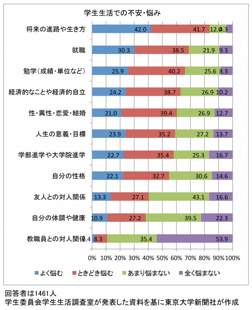 160112学生生活実態調査図表