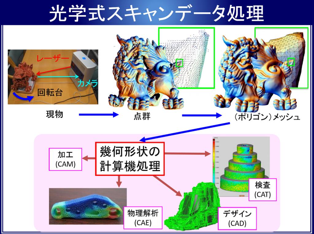 3Dスキャンによって得た3次元の点のデータから面で構成されたメッシュを生成する