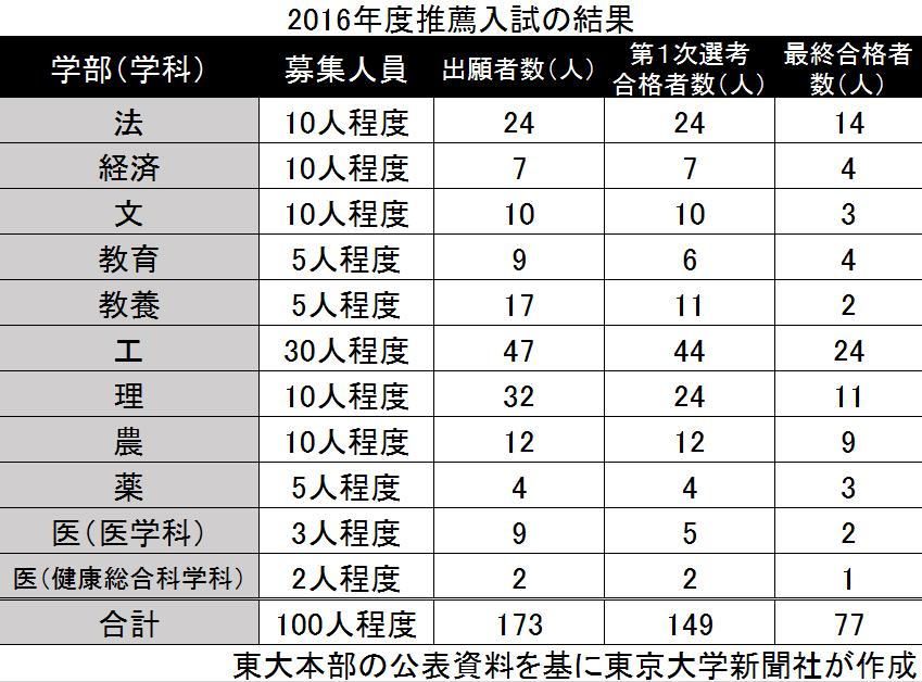 2016推薦入試