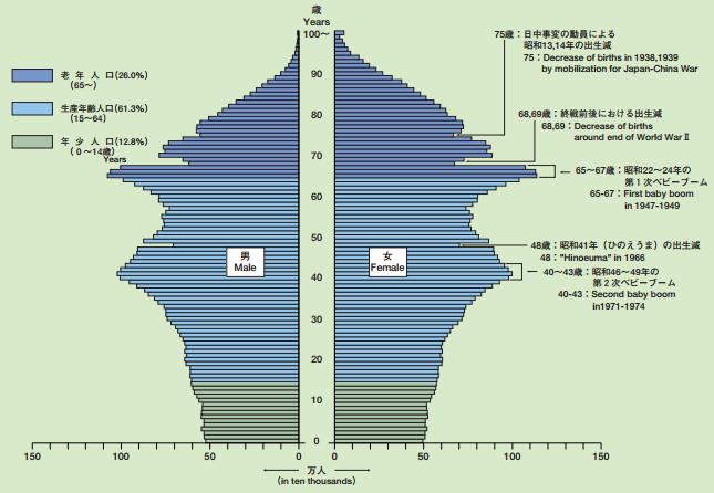 厚生労働省「平成26年我が国の人口動態」http://www.mhlw.go.jp/toukei/list/dl/81-1a2.pdfより
