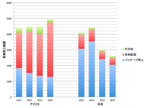 「日本のレコード産業2013」、「日本のレコード産業2015」より作成