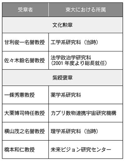 佐々木元総長らが文化勲章を受賞 紫綬褒章には4人