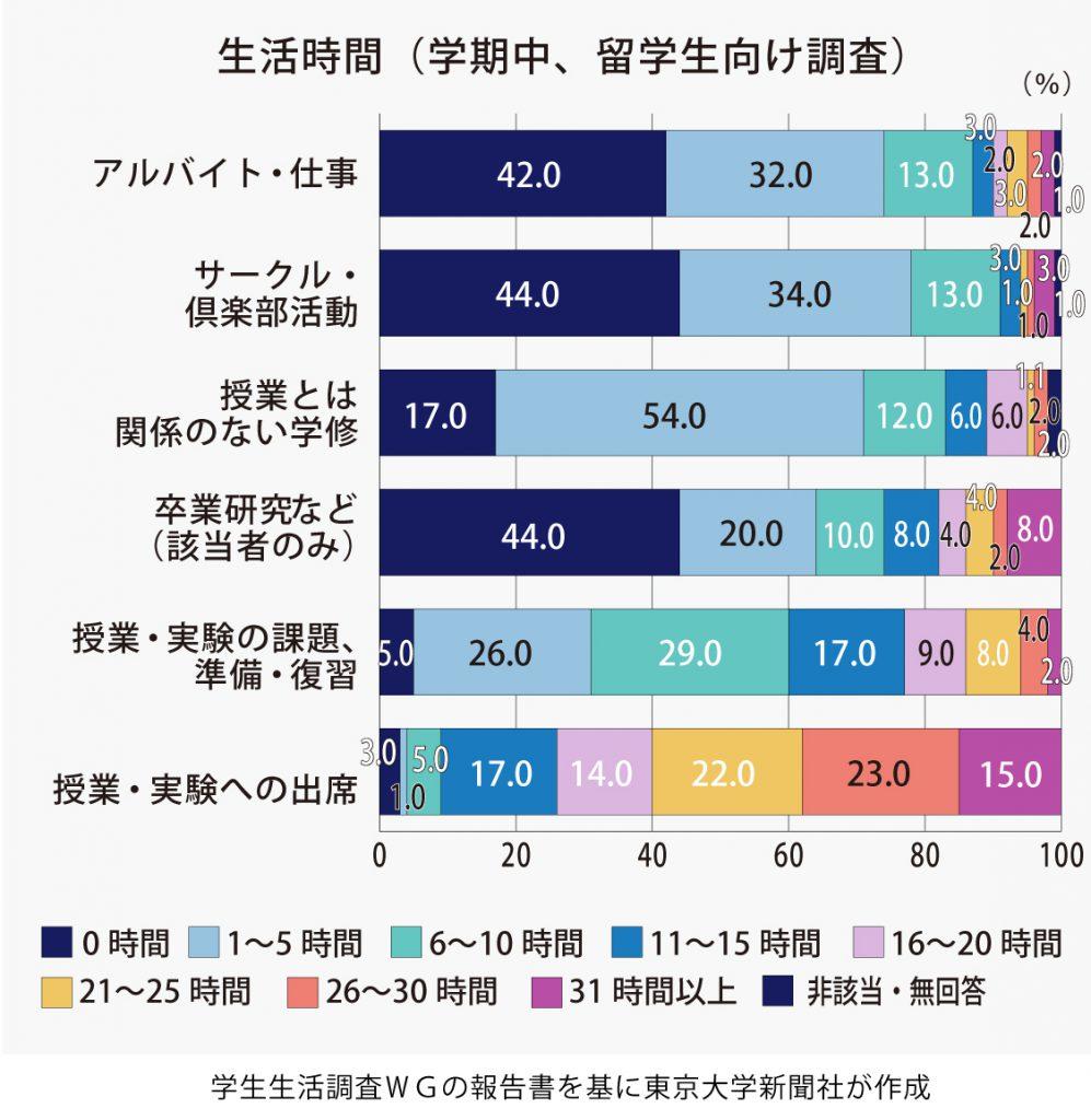 学部留学生の相談相手が不在か 学生生活実態調査の結果公表
