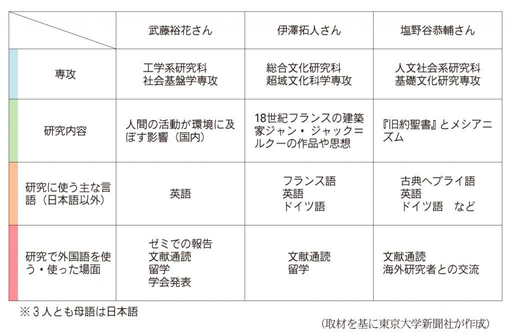 東京 大学 大学院 入試