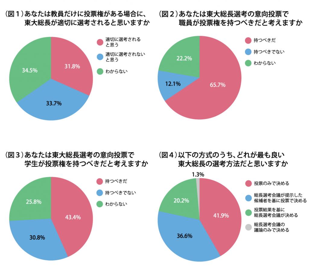【東大総長選考】職員の投票権「持つべき」が65.7% 本紙独自アンケート分析②